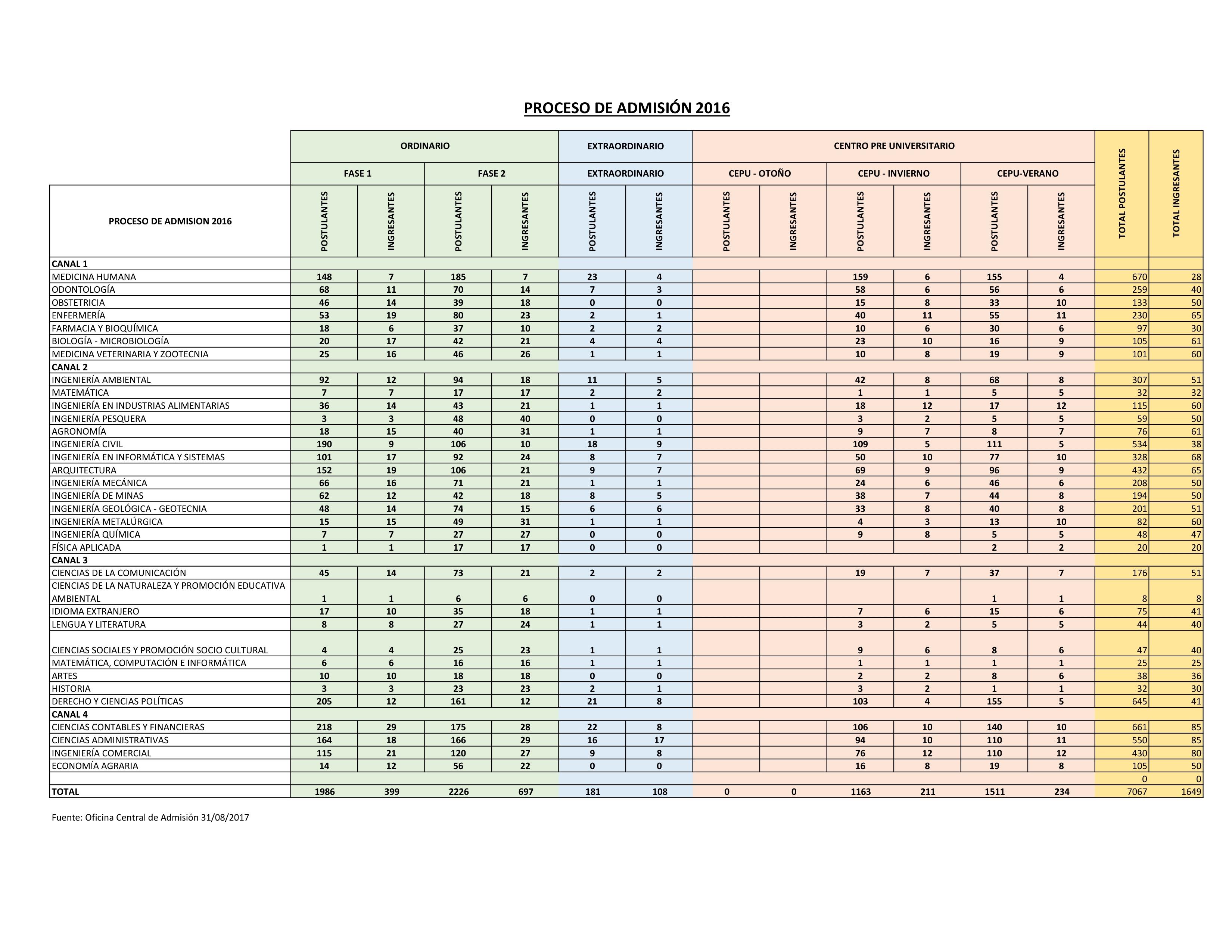CONSOLIDADO ADMISION 2016.pdf_page_1