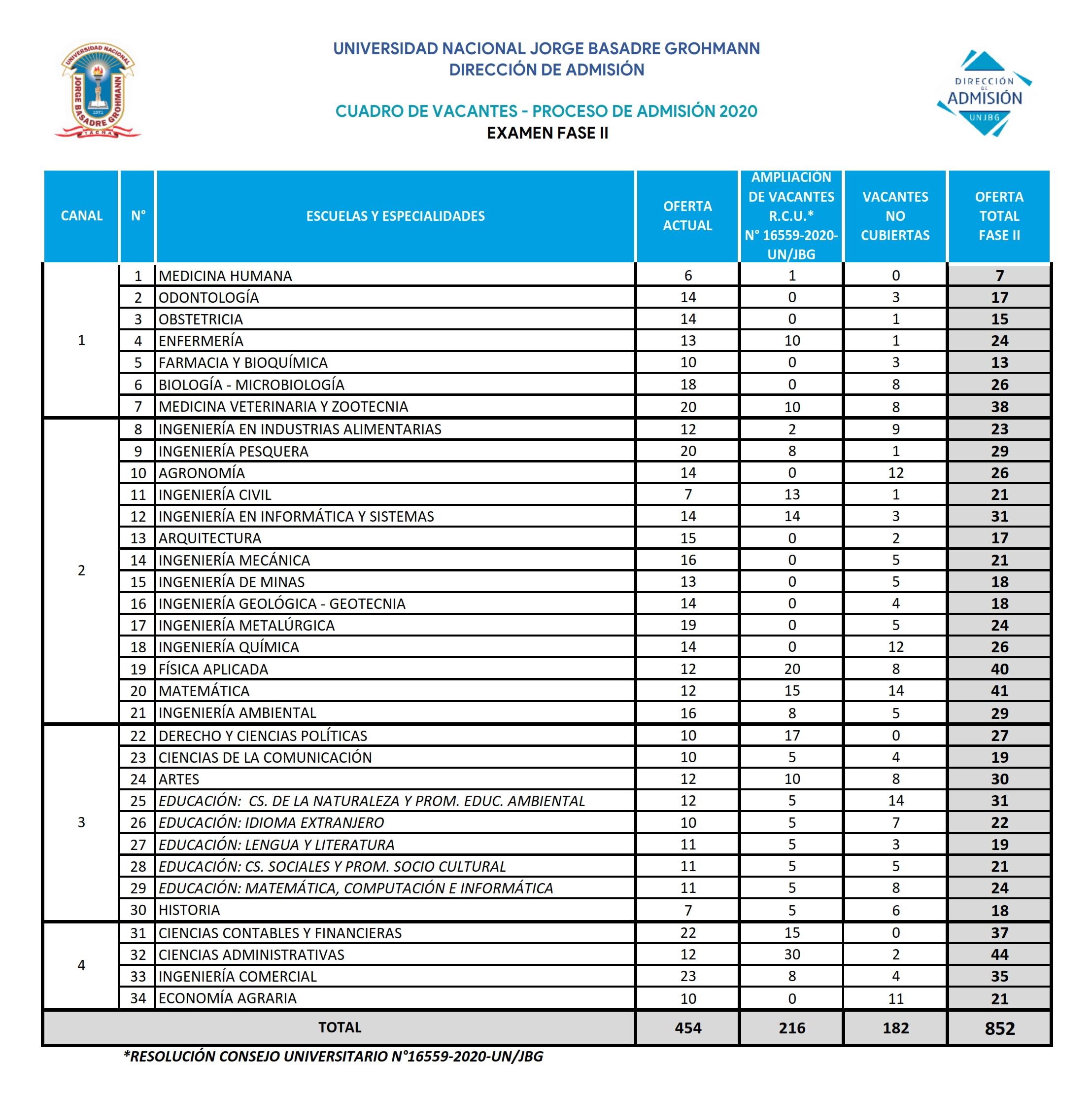 CUADRO DE VACANTES 2020 - CON RR 5637-2019_001