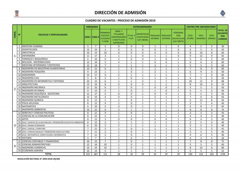 FINAL_CUADRO DE VACANTES 2019_001